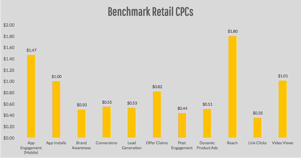 Benchmark Retail CPCs (Cost per Mille) for Facebook Ads