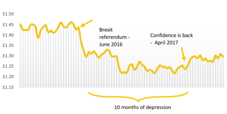 The value of the pound post-Brexit